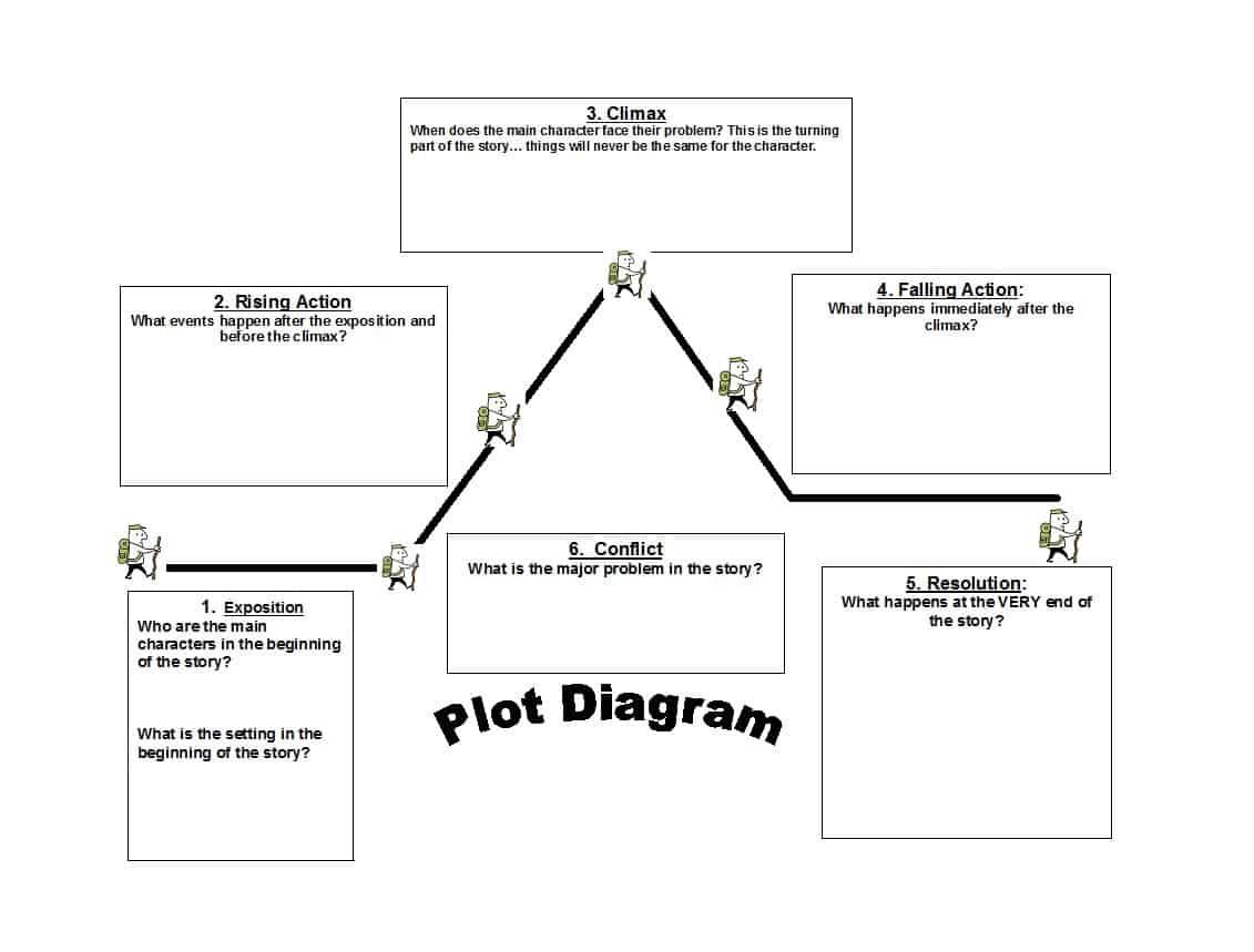 45 Professional Plot Diagram Templates (Plot Pyramid) ᐅ Template Lab - Free Printable Story Map