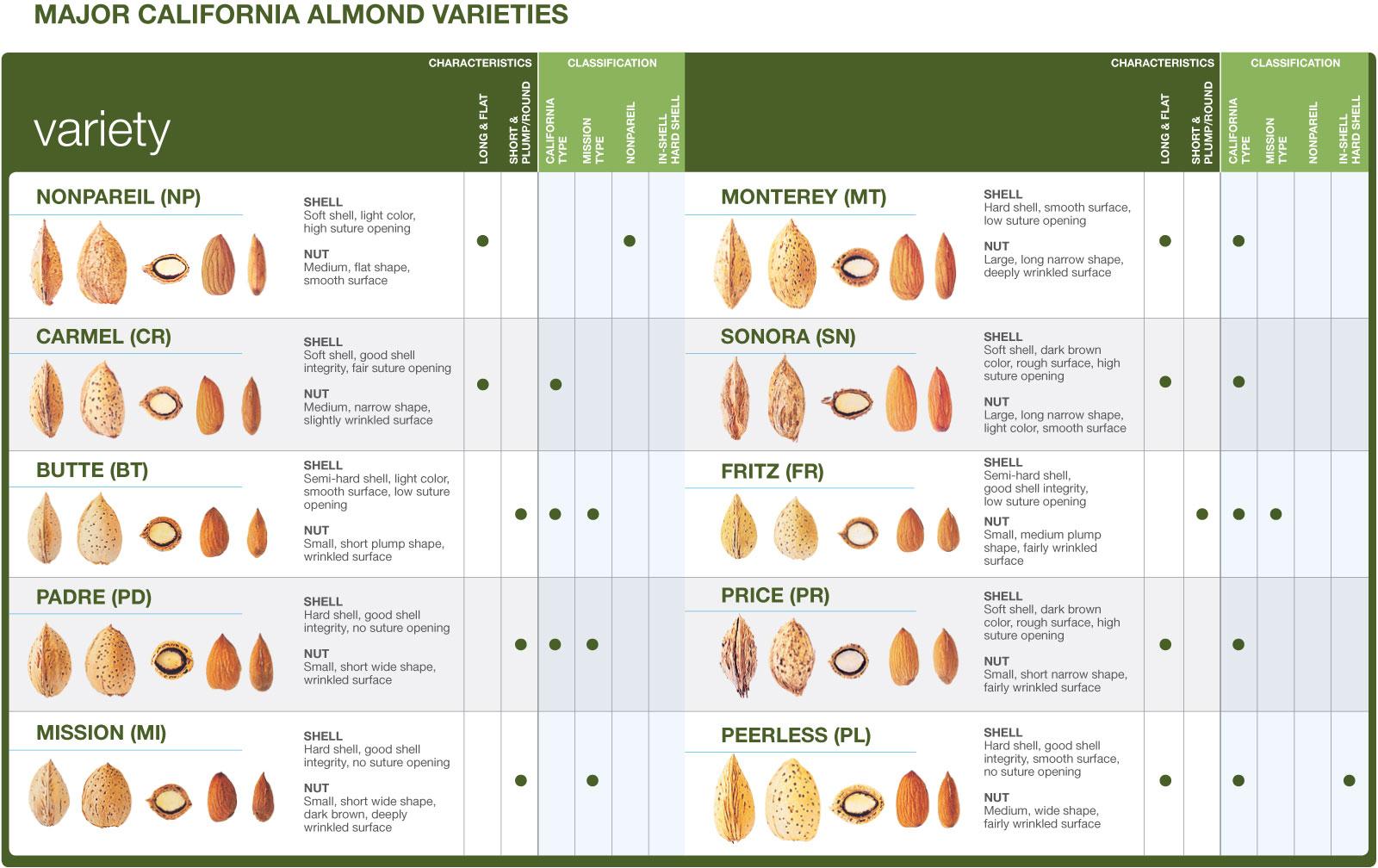 Almond Brands & Bulk Almond Products, California Royale - California Almond Farms Map
