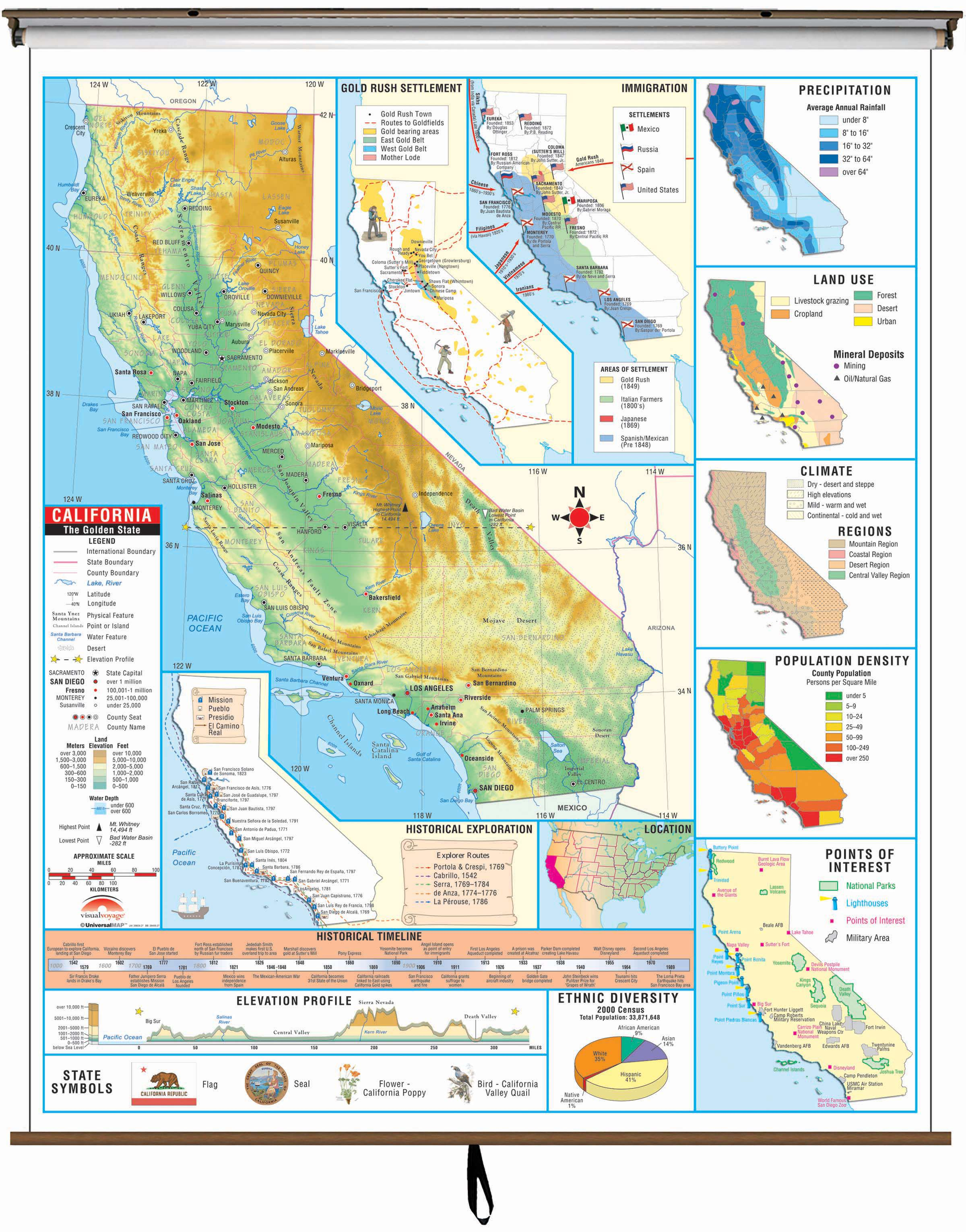 California State Intermediate Thematic Wall Map On Roller W - Laminated California Map
