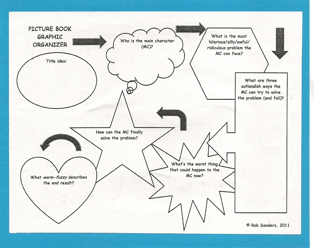 Concept (Mind) Maps And Graphic Organizers - Online Software - Printable Mind Maps For Students