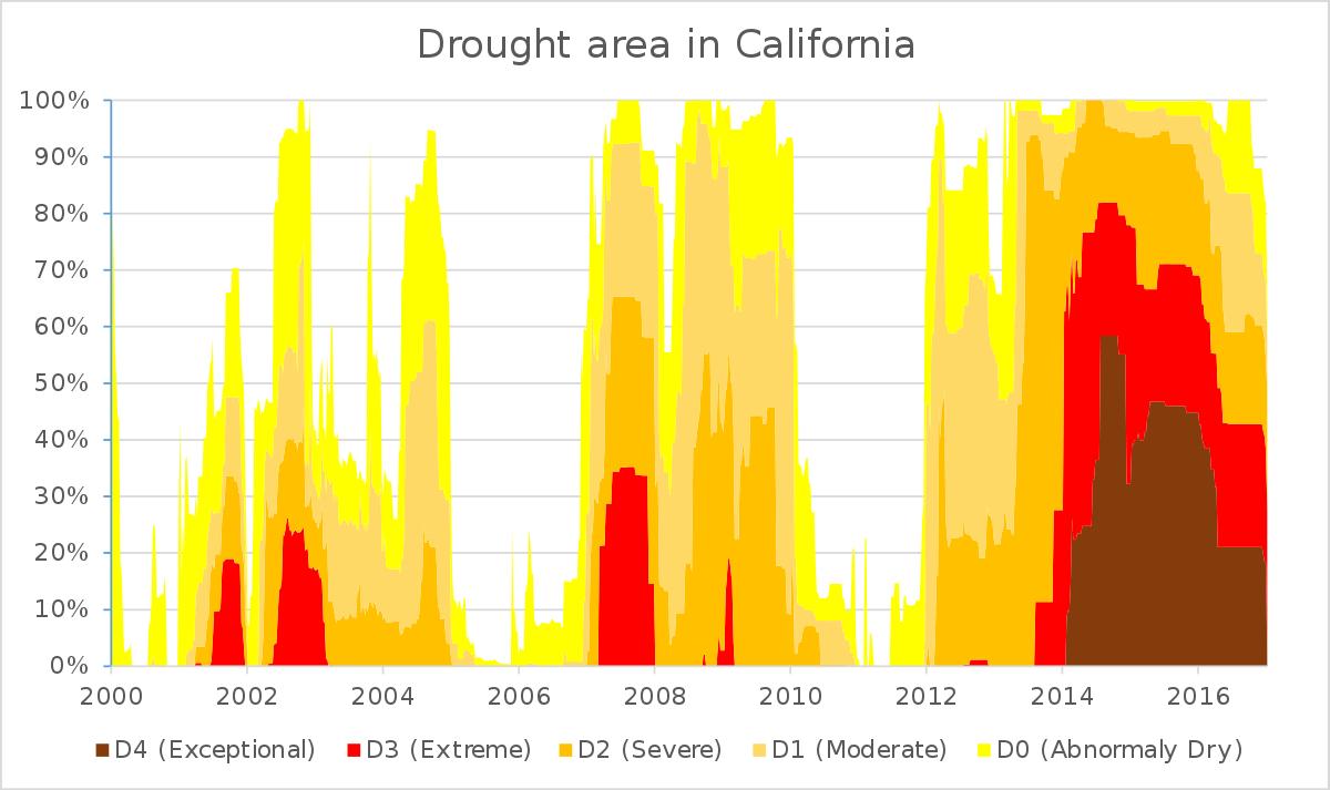 Droughts In California - Wikipedia - California Drought 2017 Map