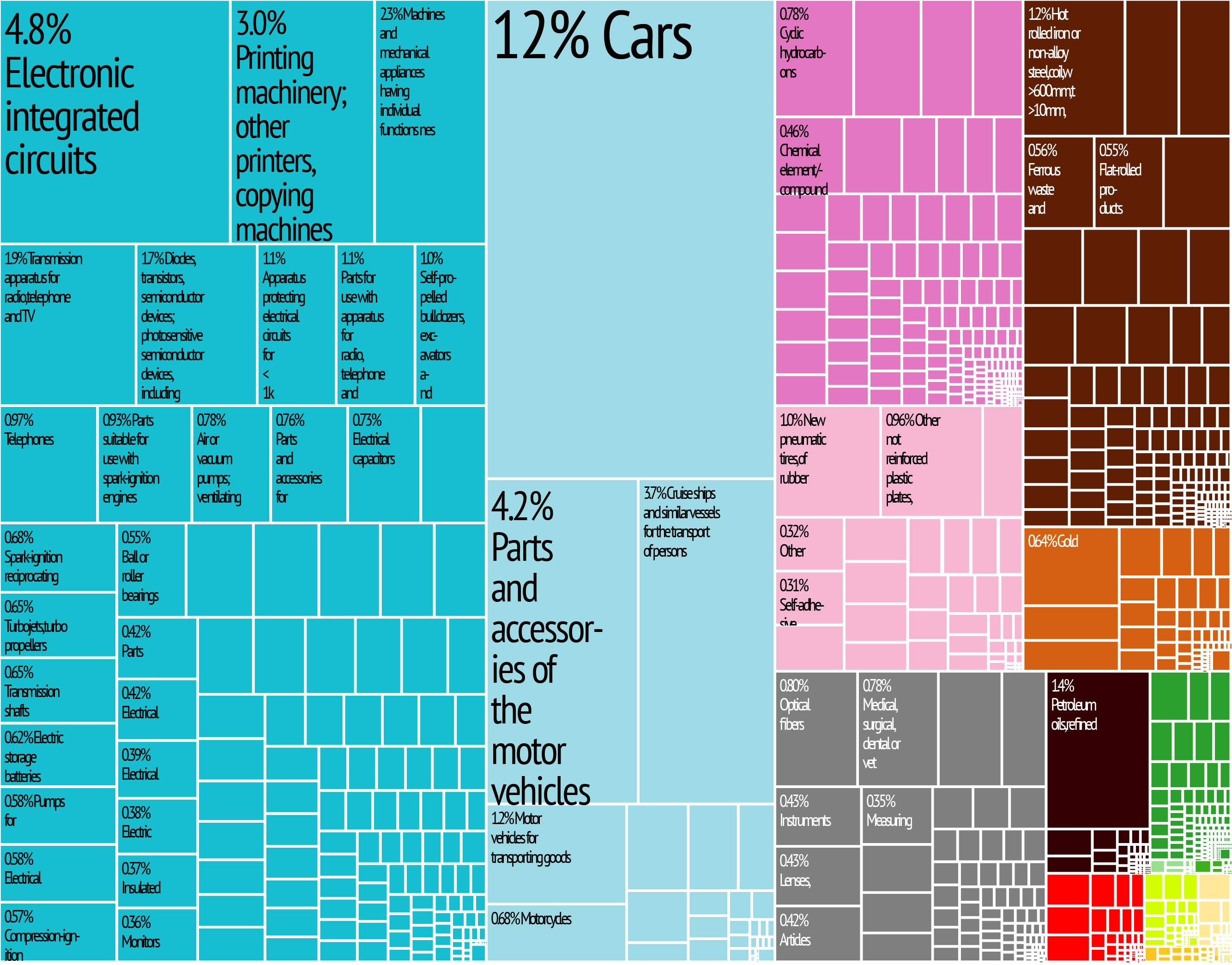 File:japan Export Treemap - Wikimedia Commons - Texas Tree Map