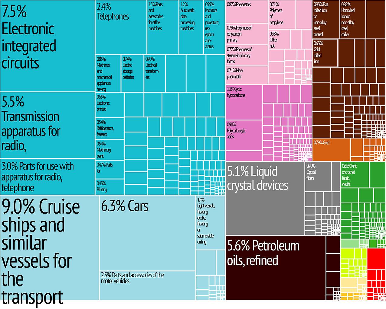 File:korea Export Treemap - Wikimedia Commons - Texas Tree Map