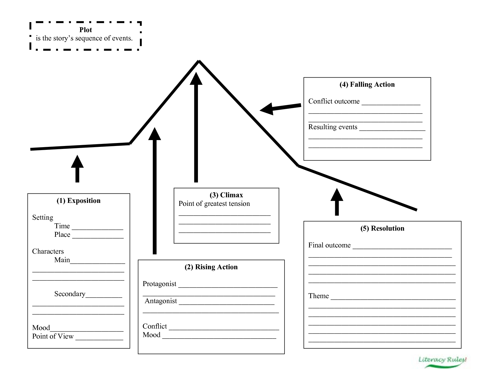 Graphic Organizer - This Is A Mountain Shaped Story Plot Map Used To - Printable Story Map Graphic Organizer
