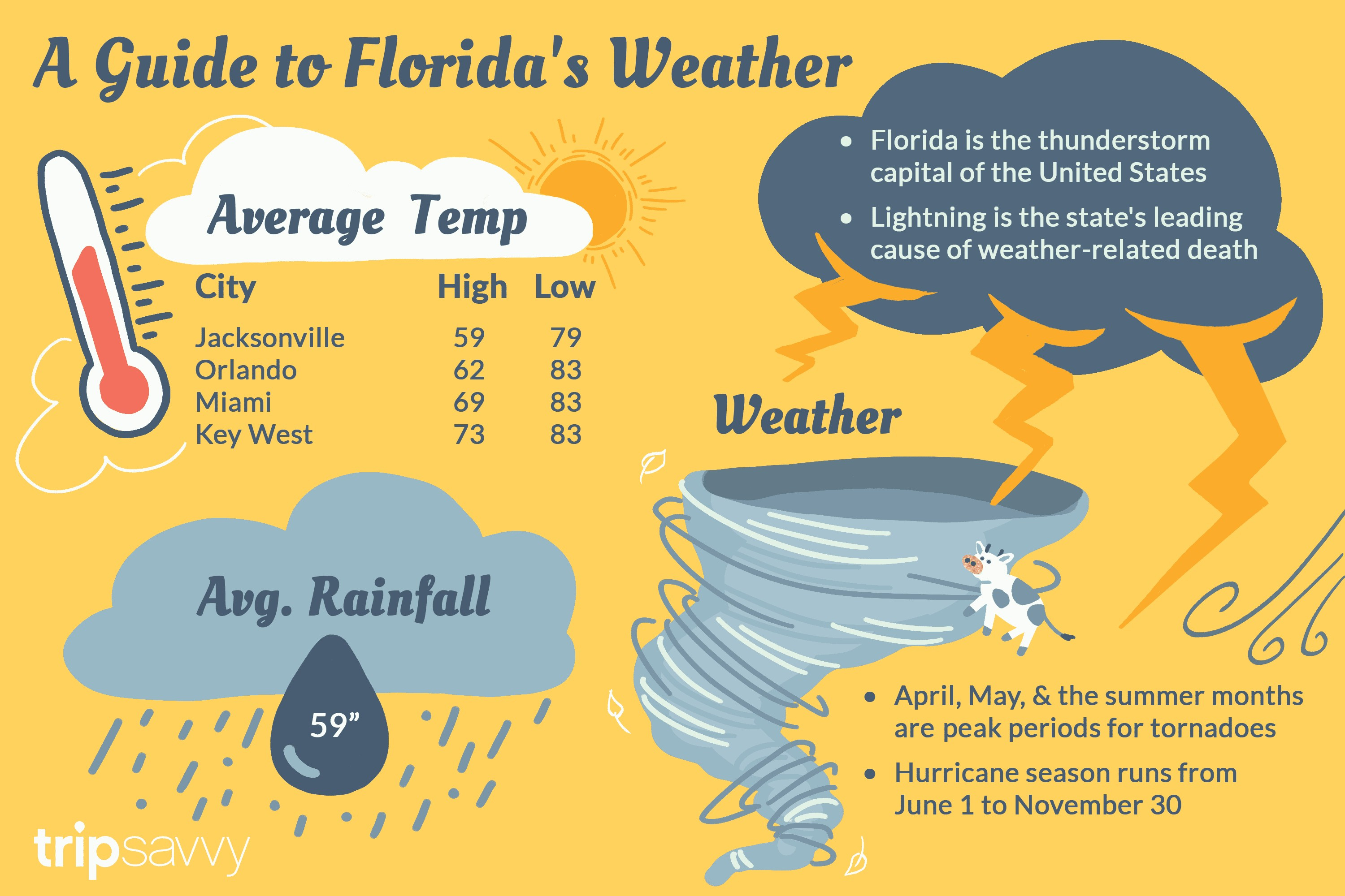 Heat And Humidity Map Ofthe Us Cnletbvuiaaxy3U Best Of Florida S - Florida Humidity Map