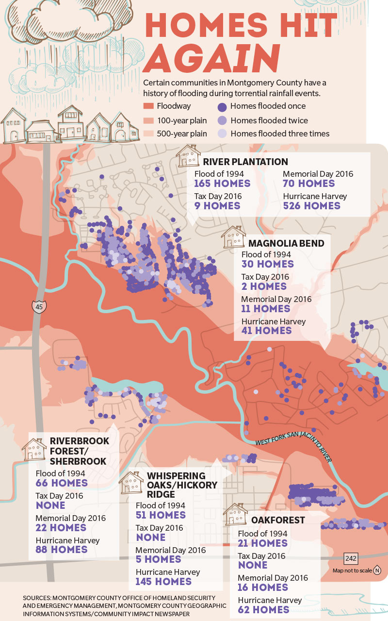 Montgomery County Homes Vulnerable To Repeat Flooding Issues - Texas Flood Insurance Map