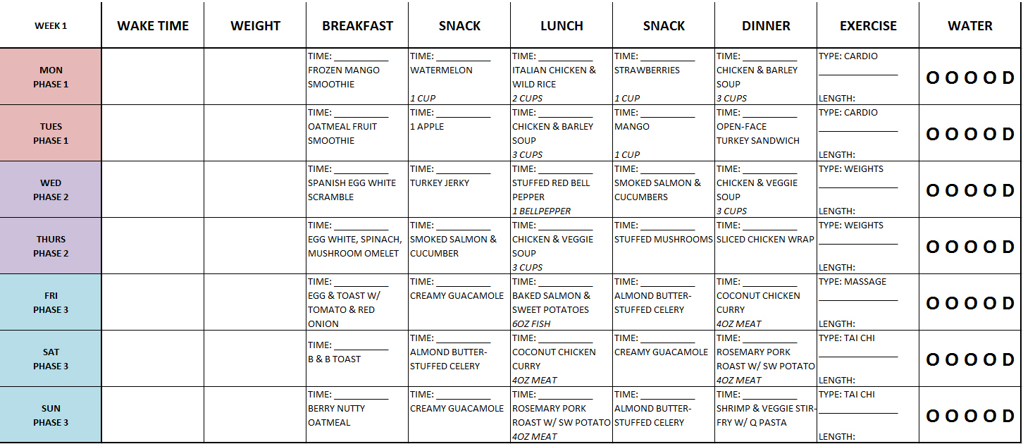 The Fast Metabolism Diet Experiment: Week 1 Meal Plan - Fast Metabolism Diet Meal Map Printable