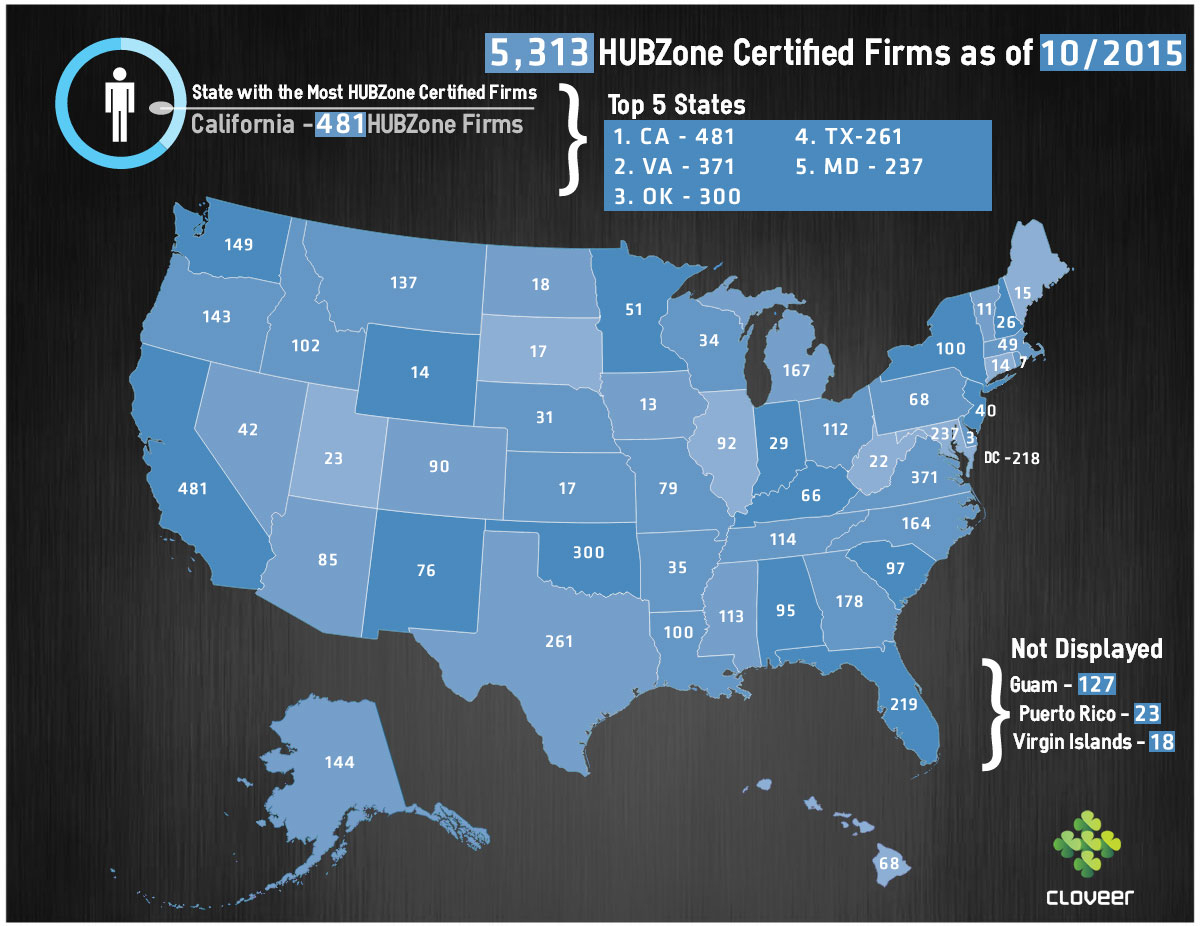 Top 5 States With Sba Hubzone Businesses – 8A Certification And - Hubzone Map Texas