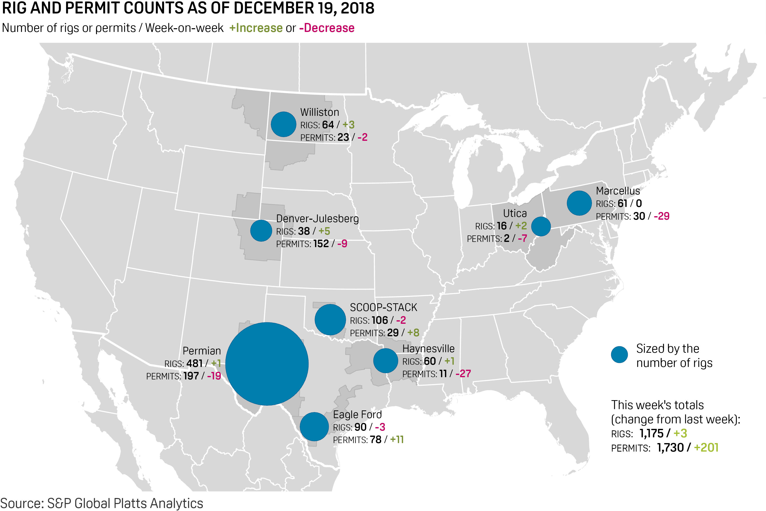 Us Rig Count Rebounds After Three-Week Decline, Up Three To 1,175 - Texas Rig Count Map