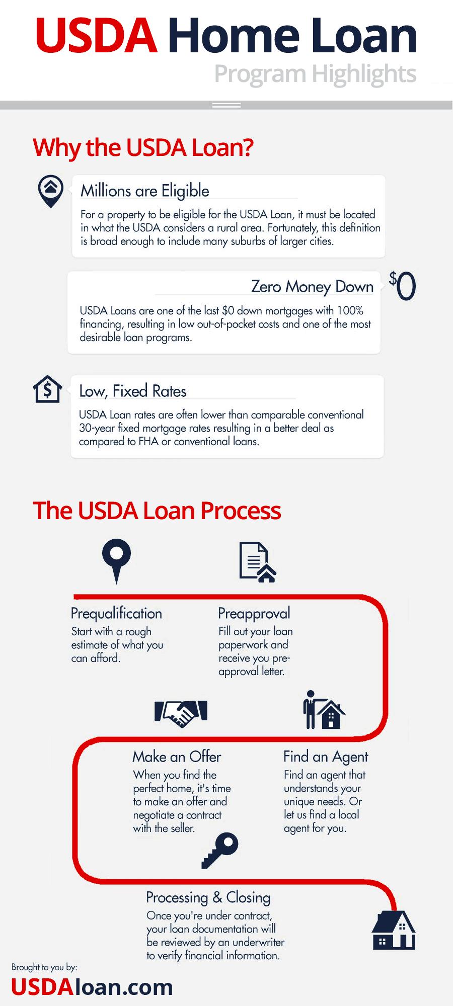 Usda Loans In California | Usda Home Loan California - Usda Home Loan Map California