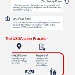 Usda Loans In California | Usda Home Loan California   Usda Loan Map California