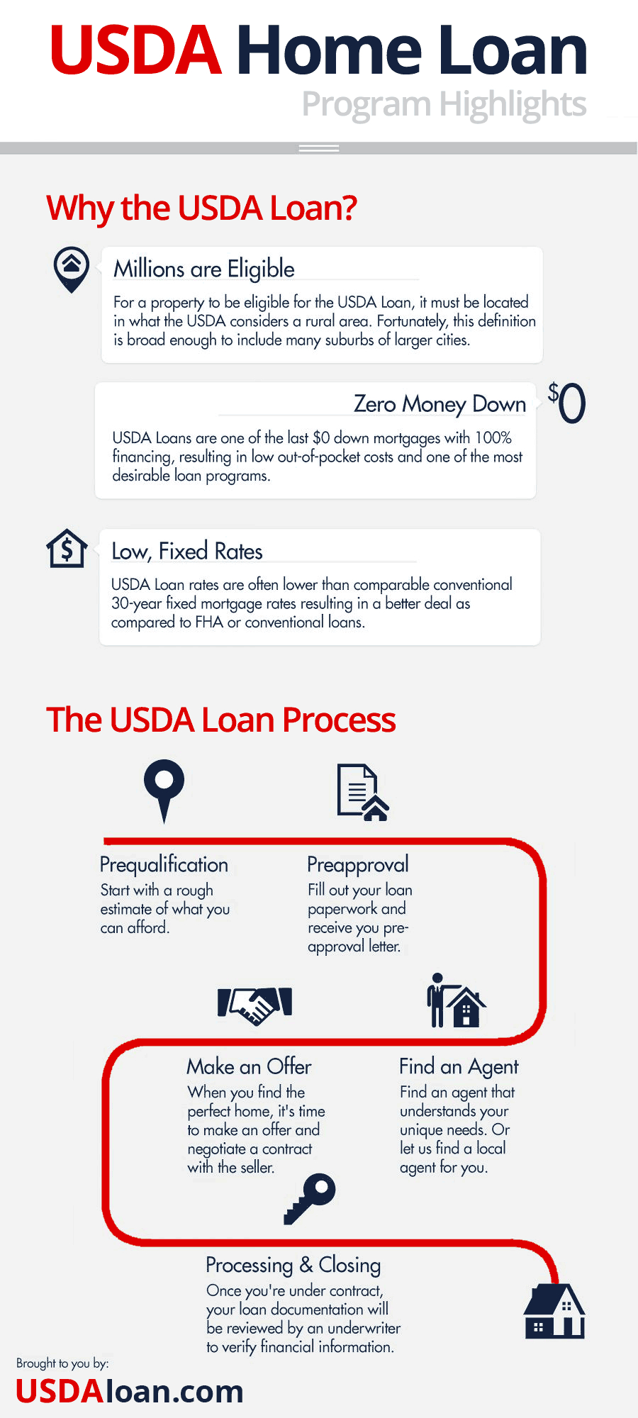 Usda Loans In California | Usda Home Loan California - Usda Loan Map California