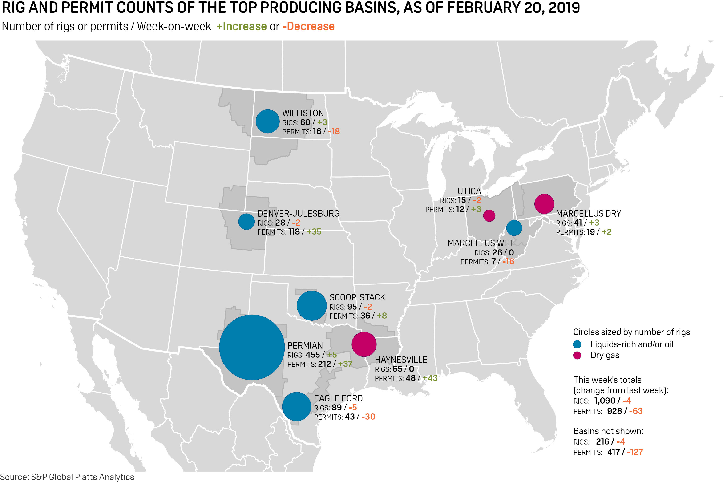 Weekly Us Oil, Gas Rig Count Fallsfour To 1,090, Level Not Seen - Texas Rig Count Map